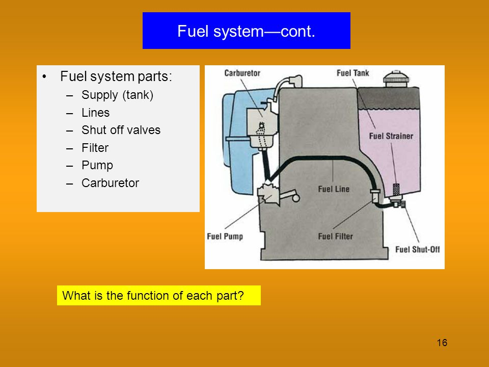 Fuel system—cont. Fuel system parts: Supply (tank) Lines