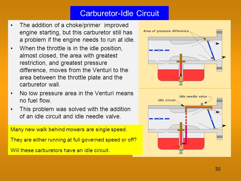Carburetor-Idle Circuit