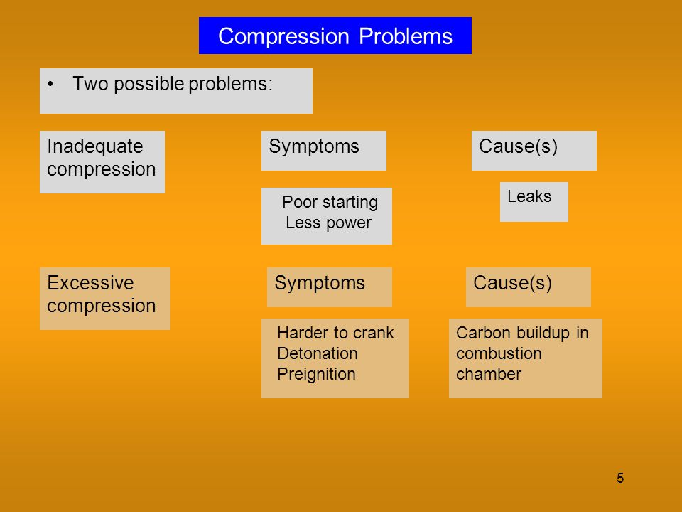 Compression Problems Two possible problems: Inadequate compression