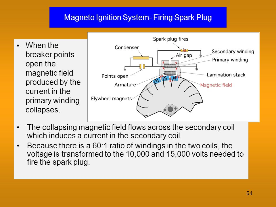 Magneto Ignition System- Firing Spark Plug