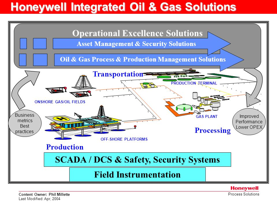 Honeywell Integrated Oil & Gas Solutions