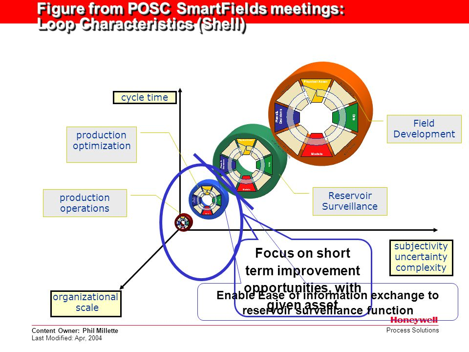 Figure from POSC SmartFields meetings: Loop Characteristics (Shell)