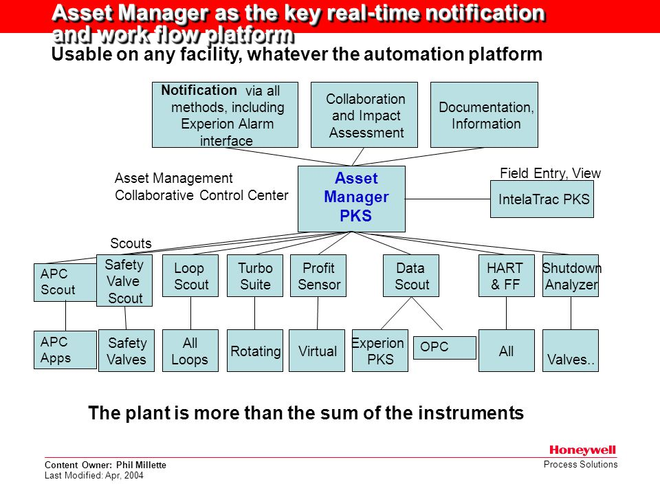 Asset Manager as the key real-time notification and work flow platform