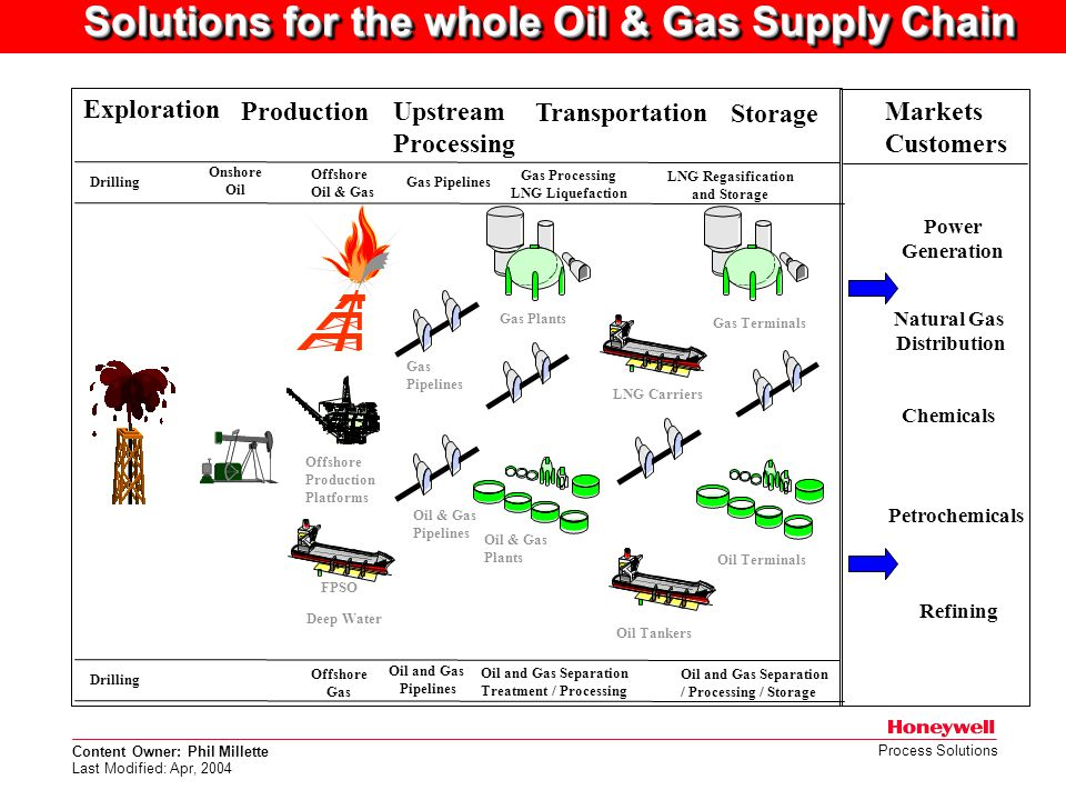Solutions for the whole Oil & Gas Supply Chain