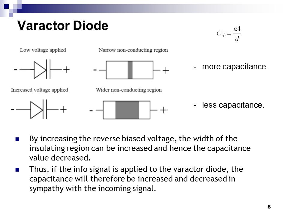 Varactor Diode more capacitance. less capacitance.