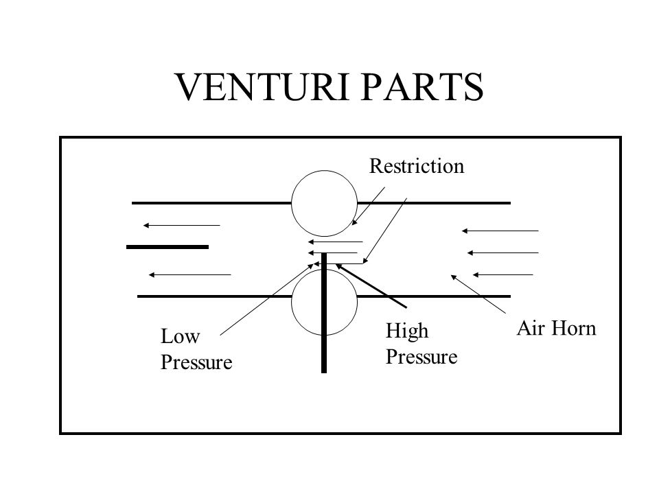 VENTURI PARTS Restriction High Pressure Air Horn Low Pressure