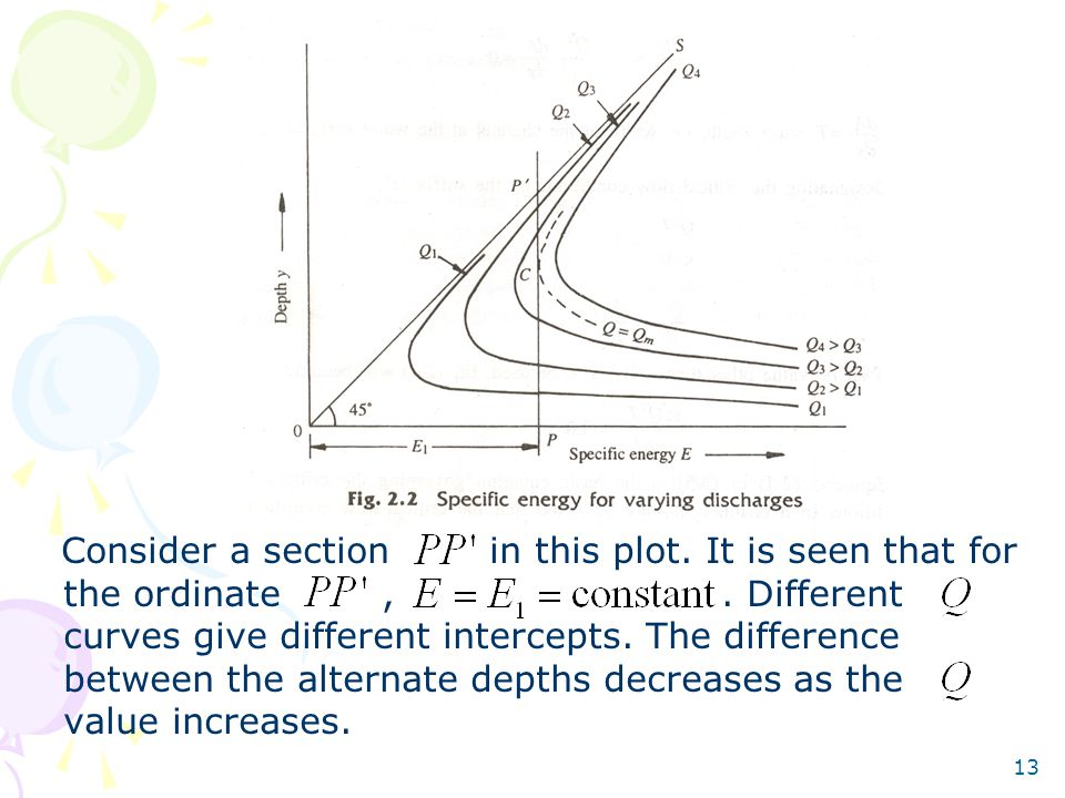 Consider a section in this plot. It is seen that for the ordinate ,