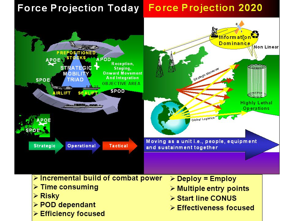 Incremental build of combat power