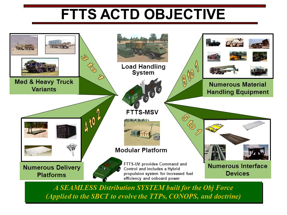 FTTS ACTD OBJECTIVE 3 to 1 8 to 1 4 to 2 5 to 1