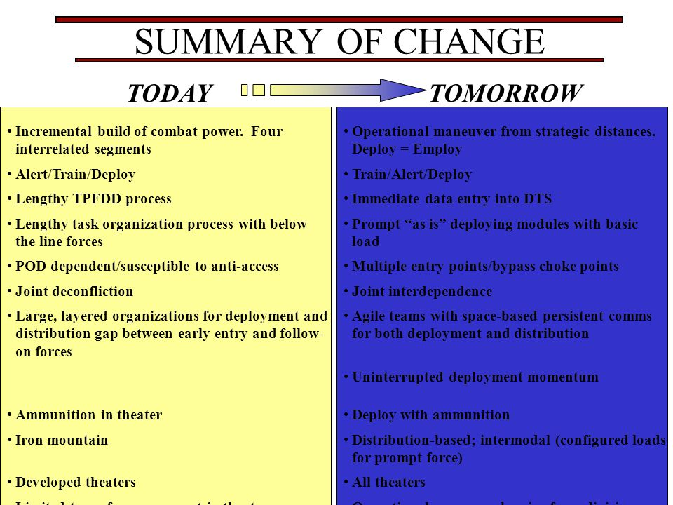 SUMMARY OF CHANGE TODAY TOMORROW