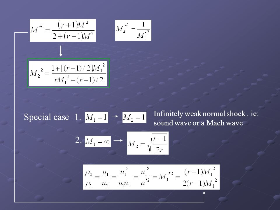 Infinitely weak normal shock . ie: sound wave or a Mach wave