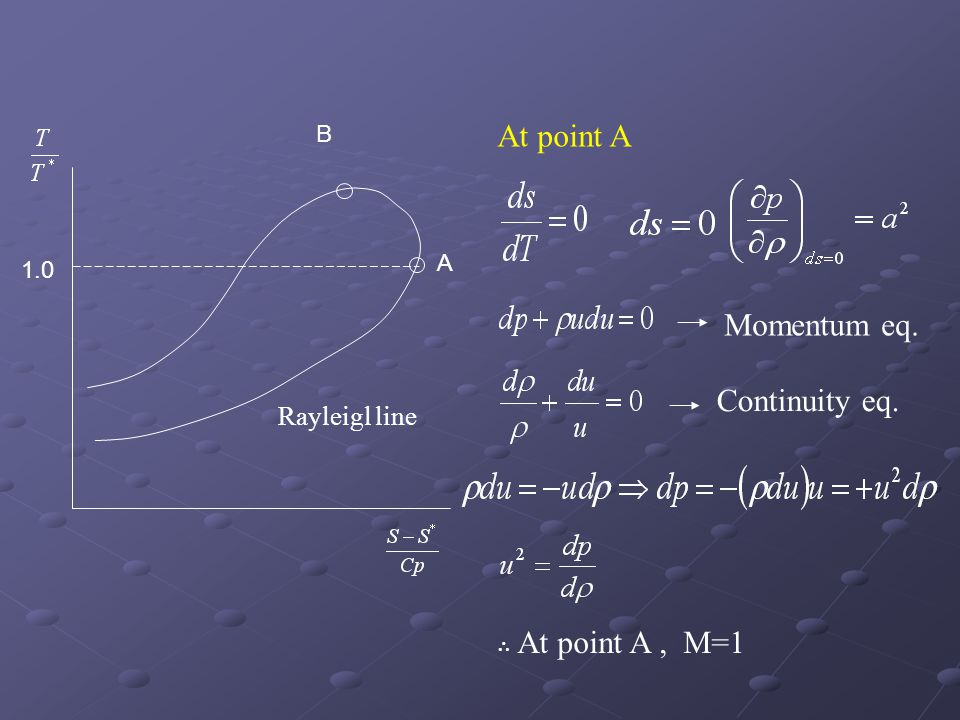 At point A Momentum eq. Continuity eq. Rayleigl line B A 1.0