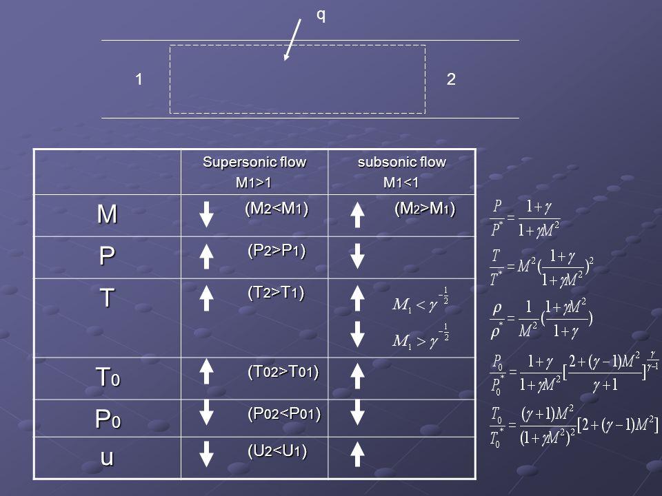 M P T T0 P0 u q 1 2 (M2>M1) (P2>P1) (T2>T1) (T02>T01)