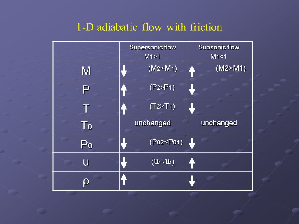 1-D adiabatic flow with friction