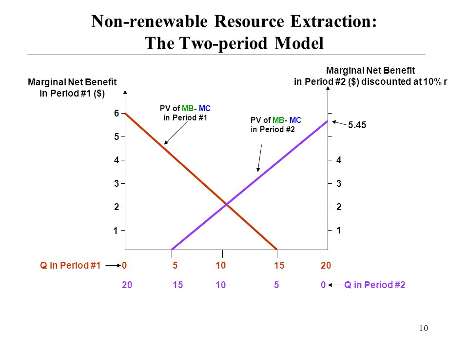 Non-renewable Resource Extraction: The Two-period Model