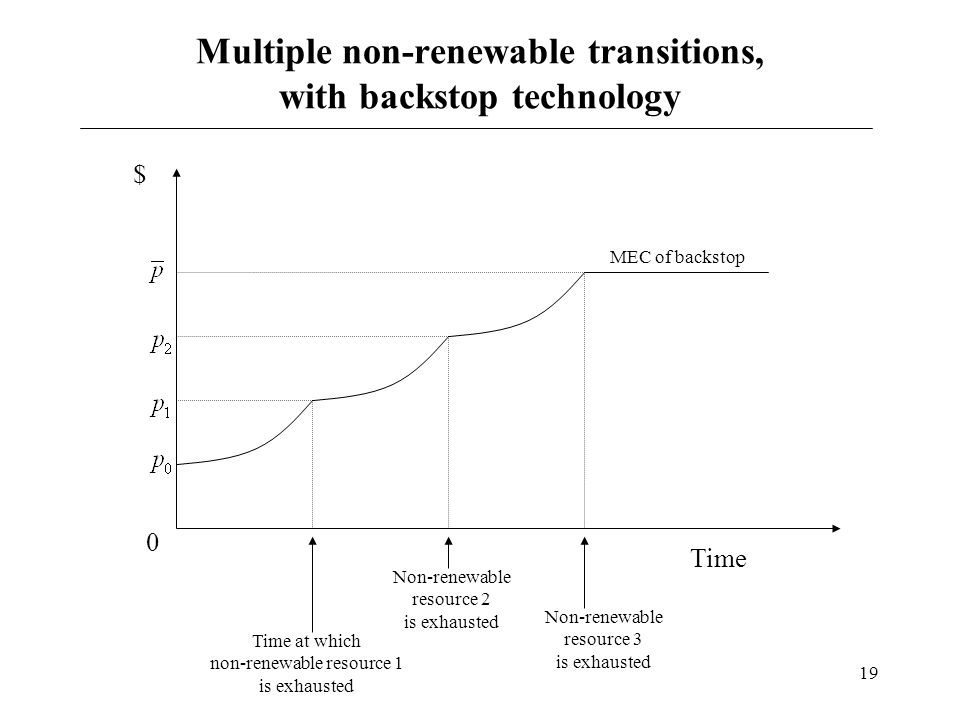 Multiple non-renewable transitions, with backstop technology