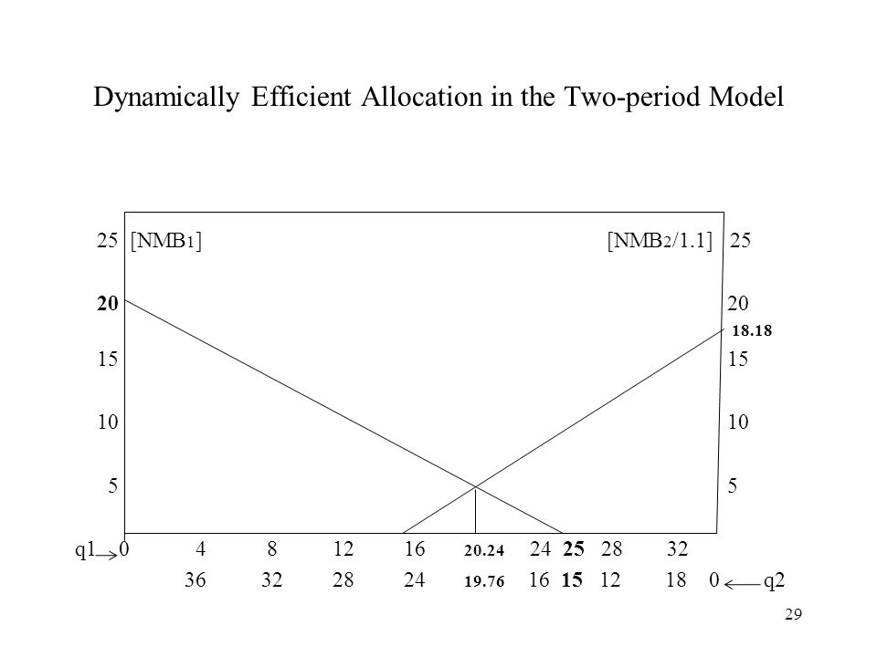 Dynamically Efficient Allocation in the Two-period Model