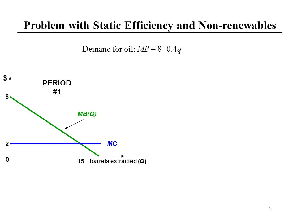 Problem with Static Efficiency and Non-renewables