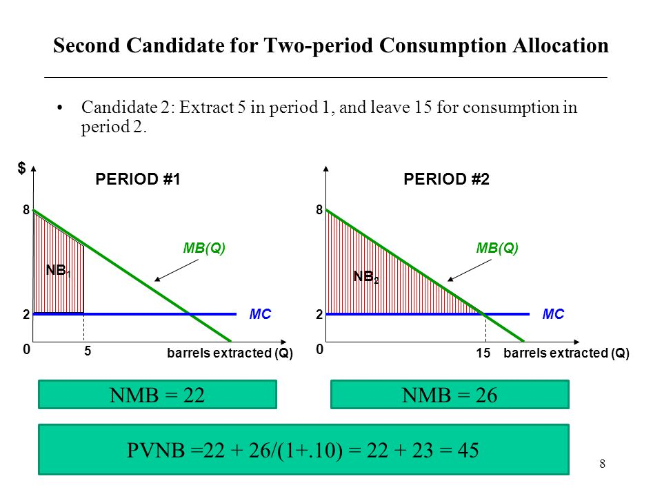Second Candidate for Two-period Consumption Allocation
