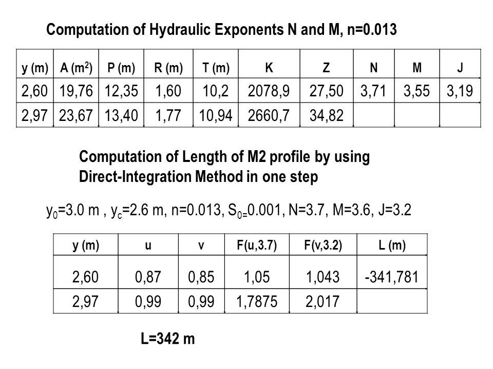 Computation of Hydraulic Exponents N and M, n=0.013 2,60 19,76 12,35
