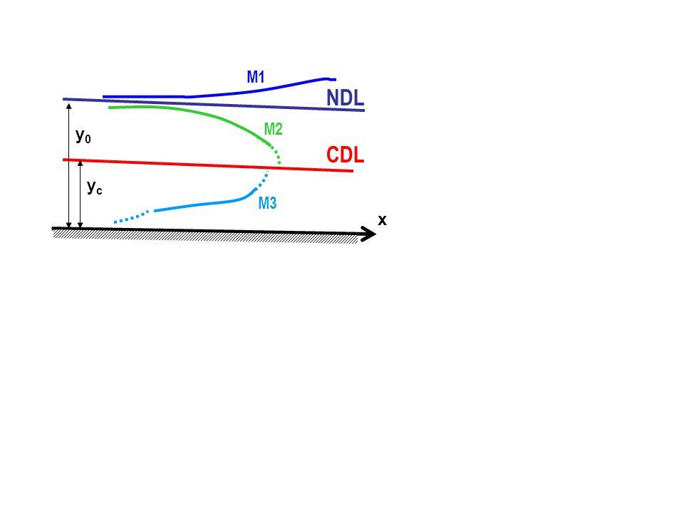 NDL CDL yc y0 x M1 M2 M3