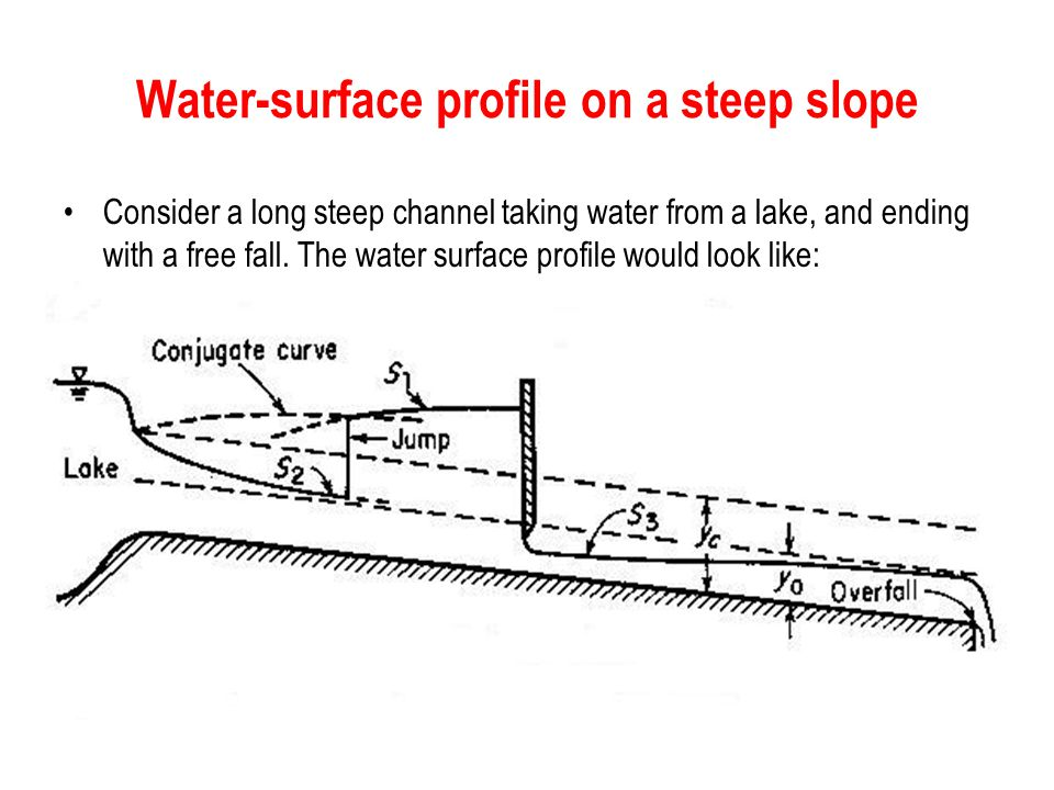 Water-surface profile on a steep slope