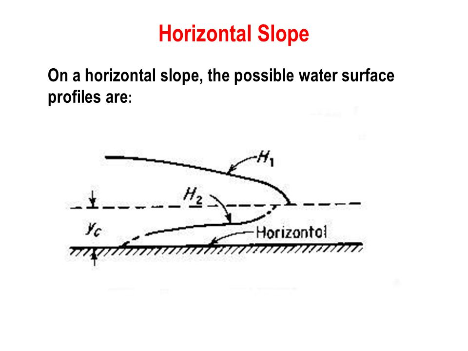 Horizontal Slope On a horizontal slope, the possible water surface profiles are: