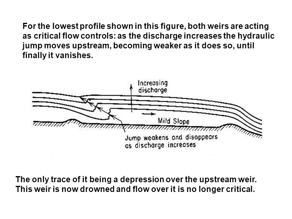 For the lowest profile shown in this figure, both weirs are acting as critical flow controls: as the discharge increases the hydraulic jump moves upstream, becoming weaker as it does so, until finally it vanishes.