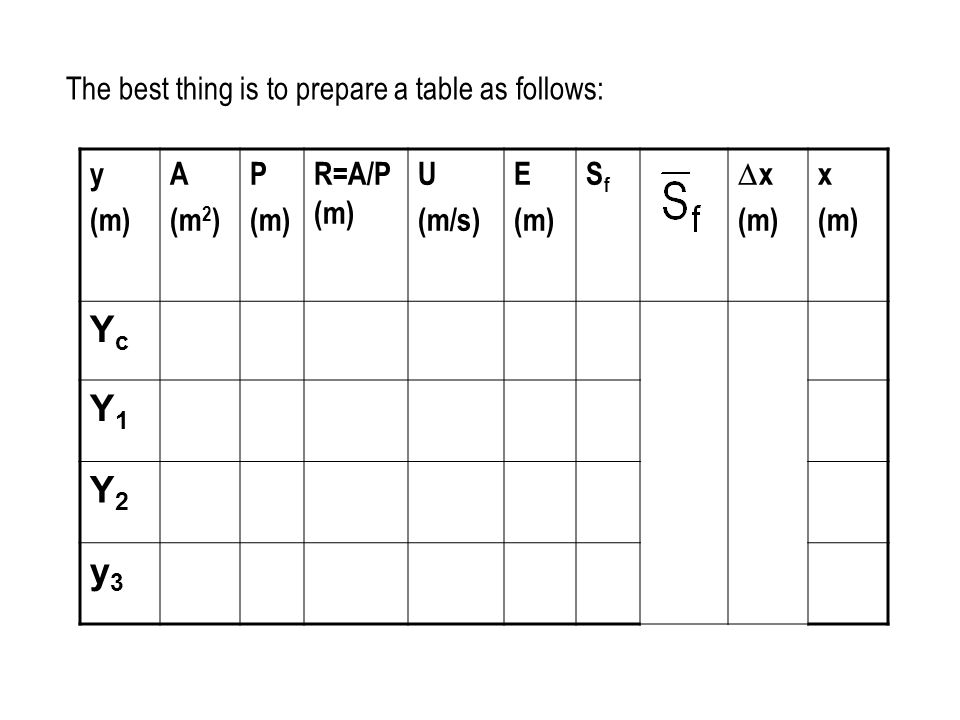Yc Y1 Y2 y3 The best thing is to prepare a table as follows: y (m) A