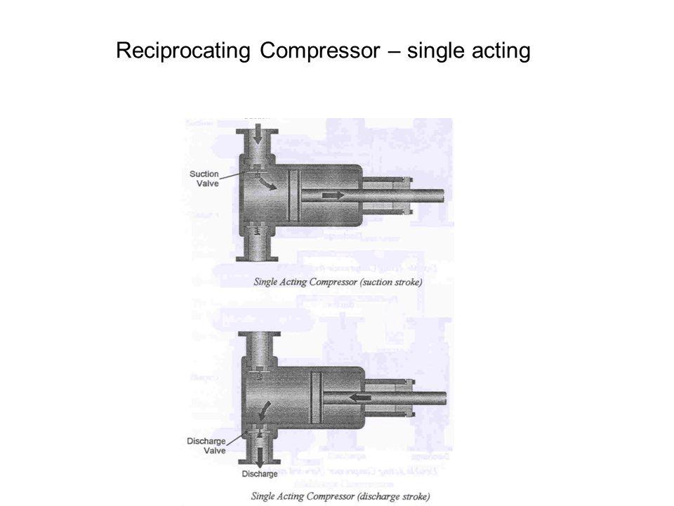 Reciprocating Compressor – single acting