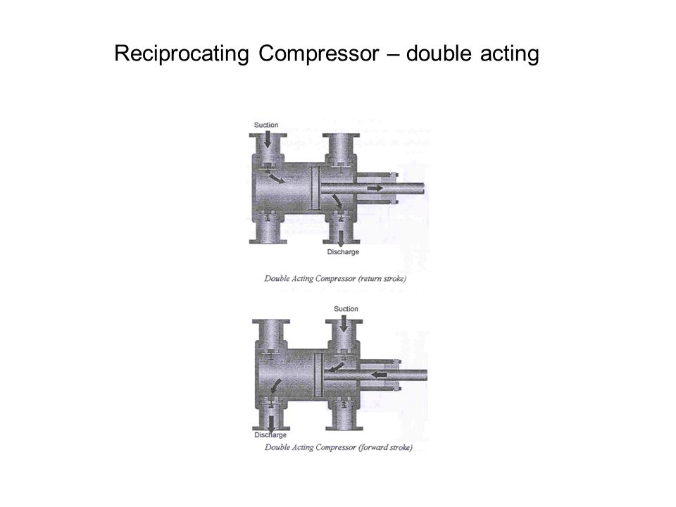 Reciprocating Compressor – double acting
