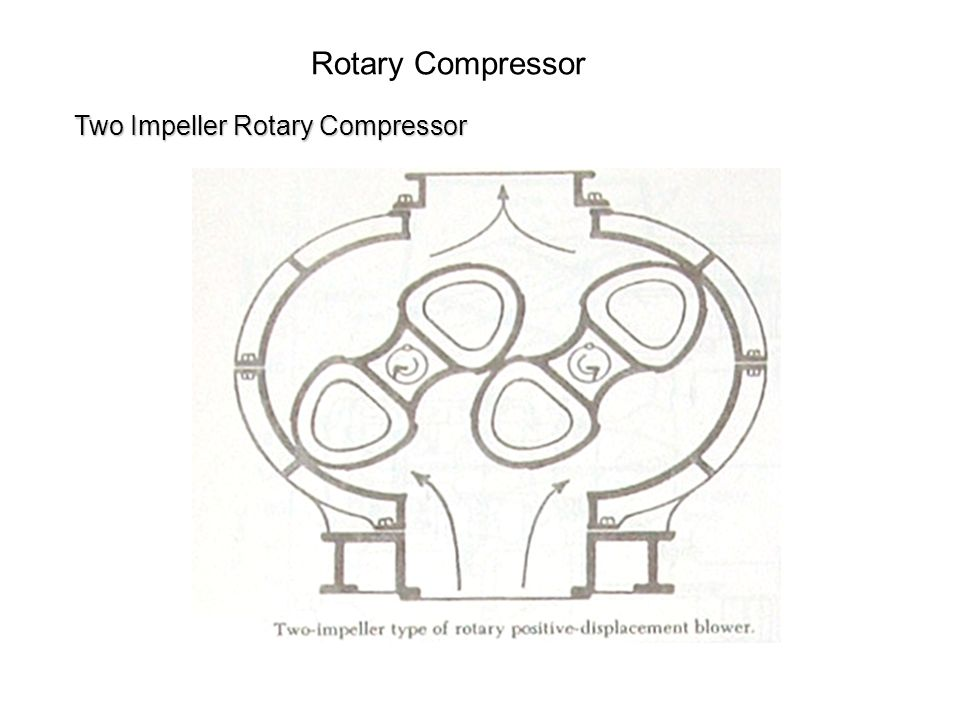 Rotary Compressor Two Impeller Rotary Compressor
