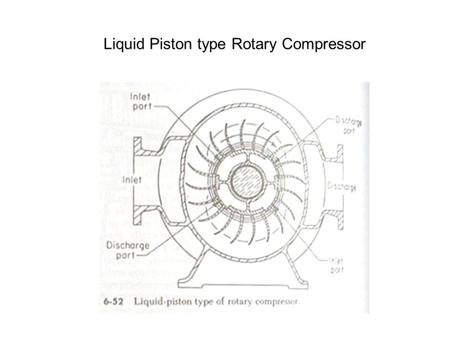 Liquid Piston type Rotary Compressor