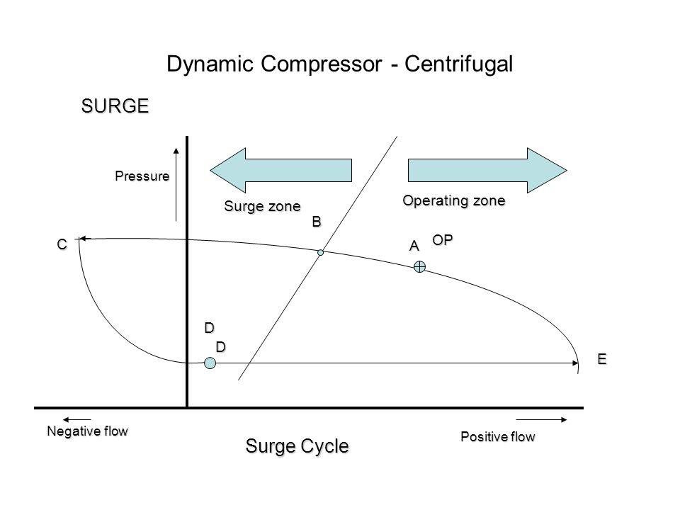 Dynamic Compressor - Centrifugal