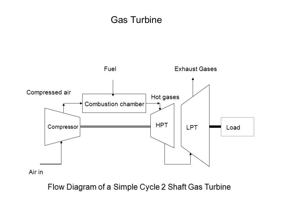 Gas Turbine Flow Diagram of a Simple Cycle 2 Shaft Gas Turbine Fuel