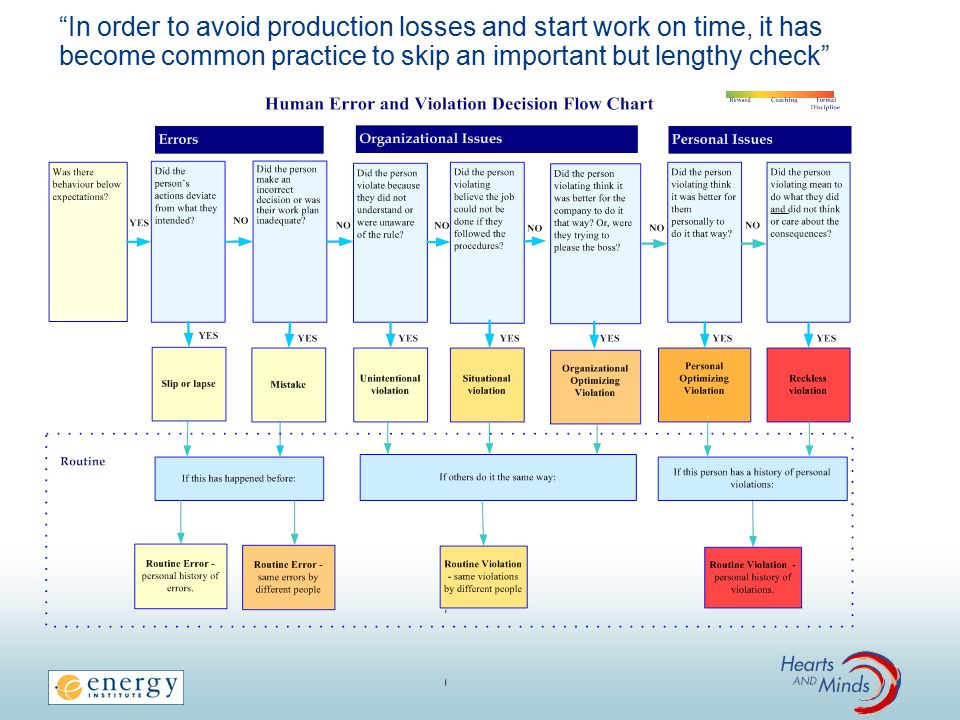 In order to avoid production losses and start work on time, it has become common practice to skip an important but lengthy check