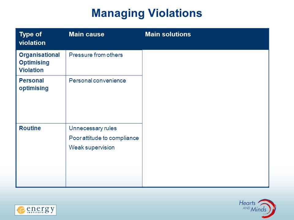 Managing Violations Type of violation Main cause Main solutions