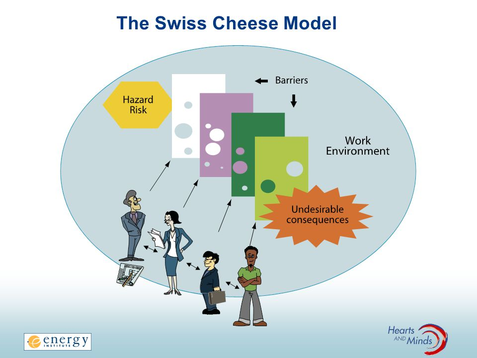 The Swiss Cheese Model FACILITATOR NOTES: