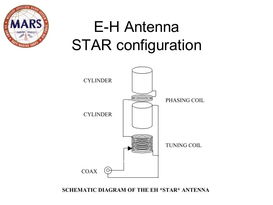 E-H Antenna STAR configuration