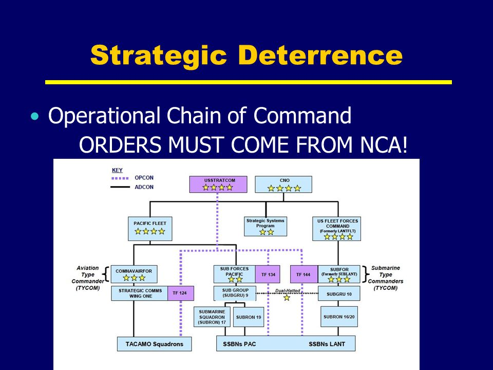 Strategic Deterrence Operational Chain of Command