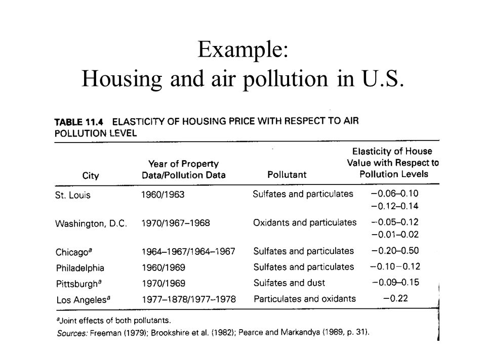 Example: Housing and air pollution in U.S.