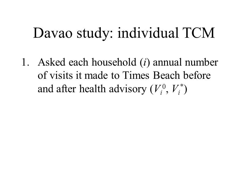 Davao study: individual TCM