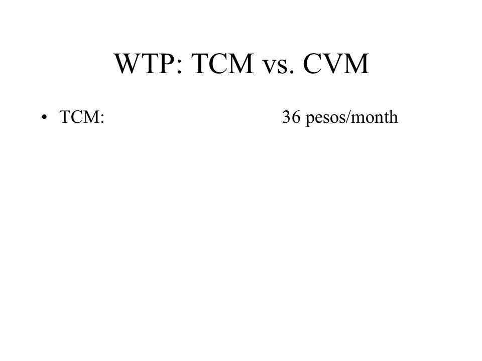 WTP: TCM vs. CVM TCM: 36 pesos/month