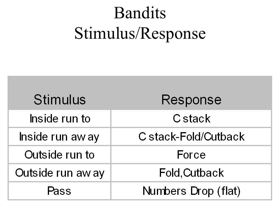 Bandits Stimulus/Response