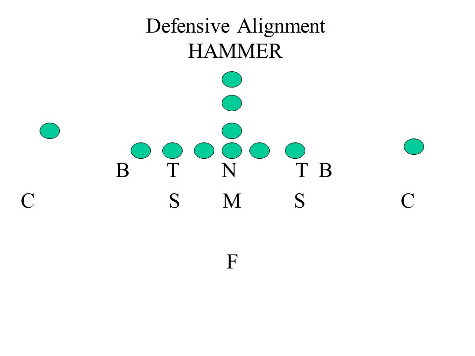 Defensive Alignment HAMMER