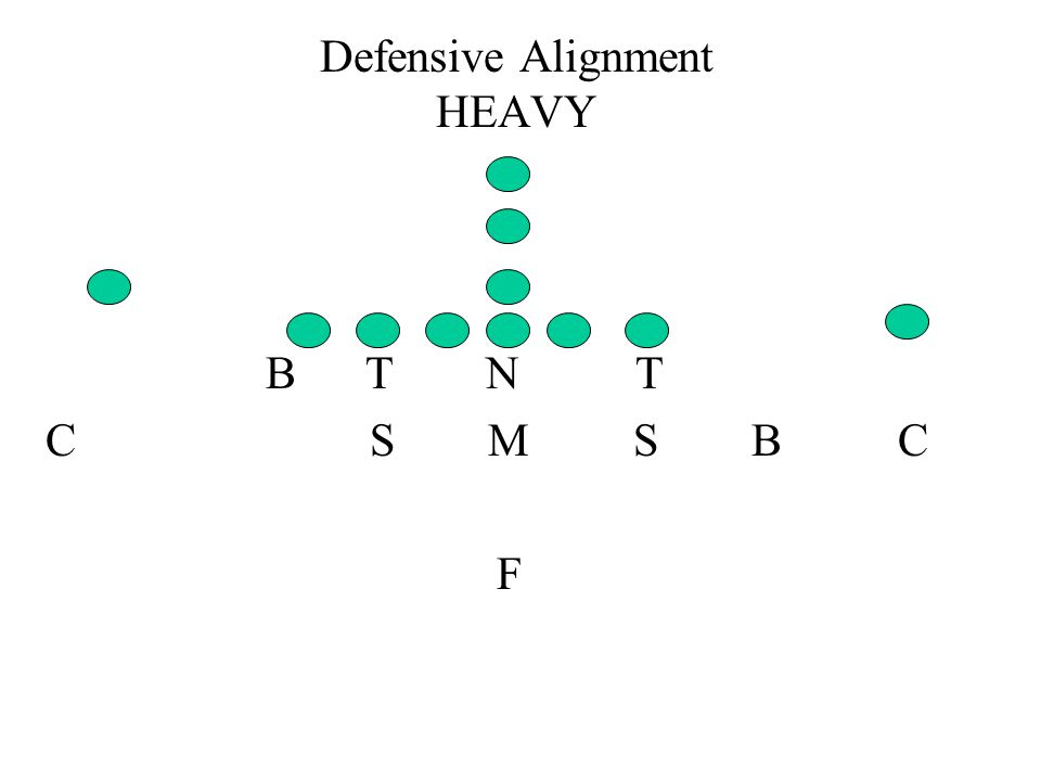 Defensive Alignment HEAVY