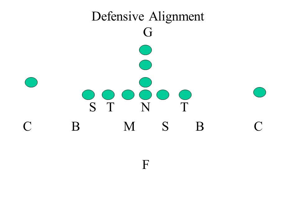 Defensive Alignment G S T N T. C B M S B C.