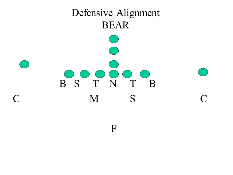 Defensive Alignment BEAR