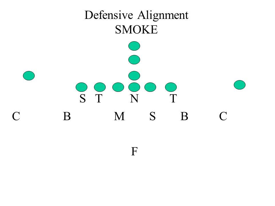 Defensive Alignment SMOKE