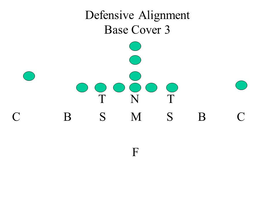 Defensive Alignment Base Cover 3